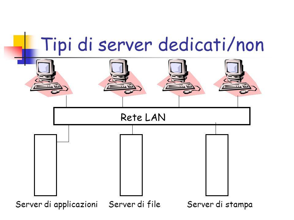Tipi di server dedicati/non