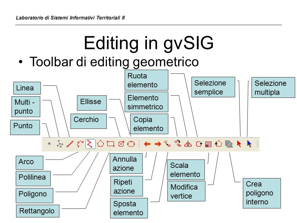 Editing in gvSIG Toolbar di editing geometrico Ruota elemento