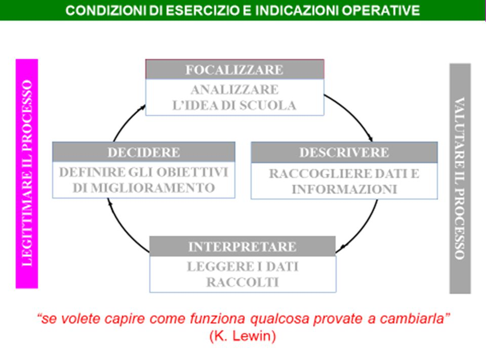 LEGITTIMARE IL PROCESSO CONDIZIONI CULTURALI CONDIZIONI ORGANIZZATIVE