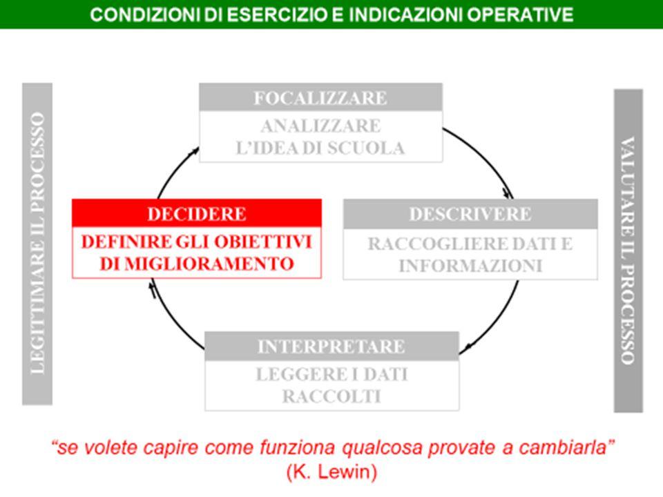 Priorità strategiche: DIAGRAMMA FATTIBILITA'/INTERESSE
