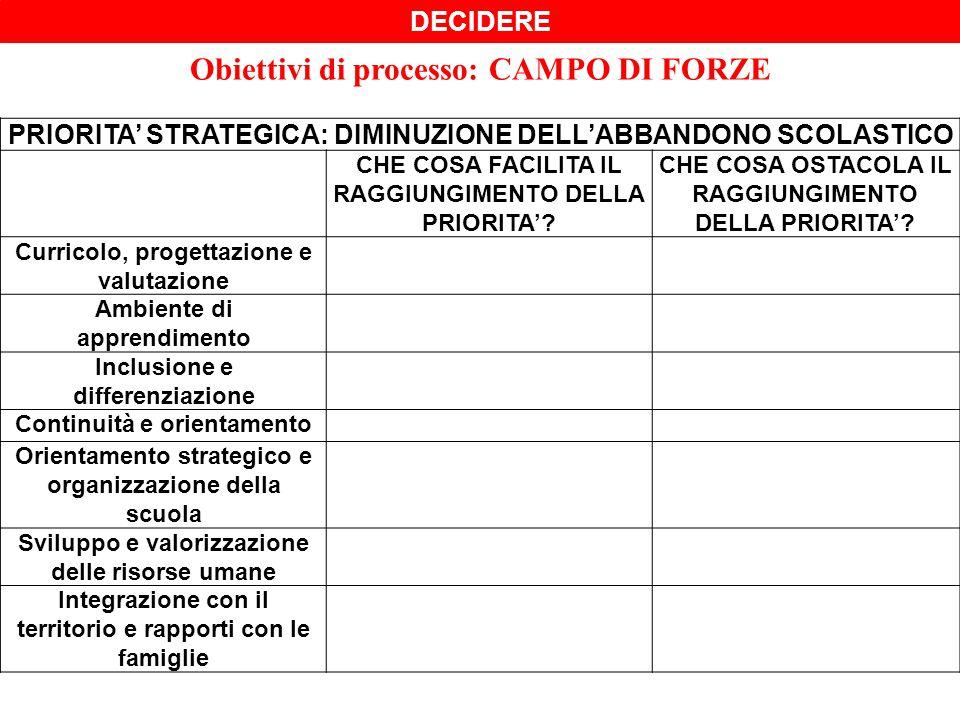 Obiettivi di processo: CAMPO DI FORZE