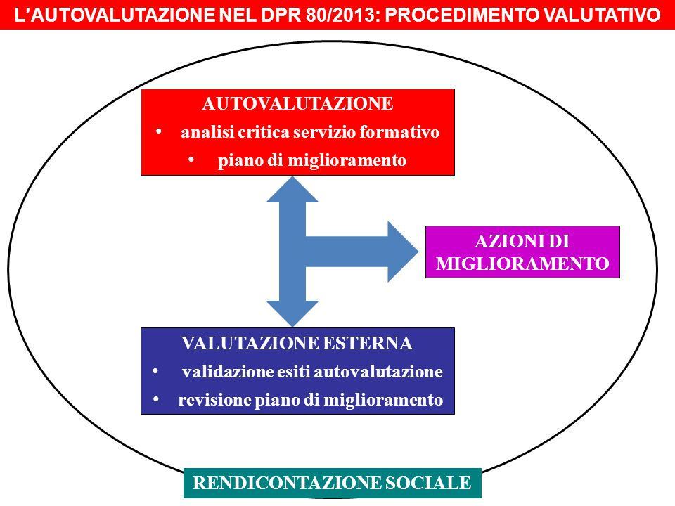 L'AUTOVALUTAZIONE NEL DPR 80/2013: PROCEDIMENTO VALUTATIVO