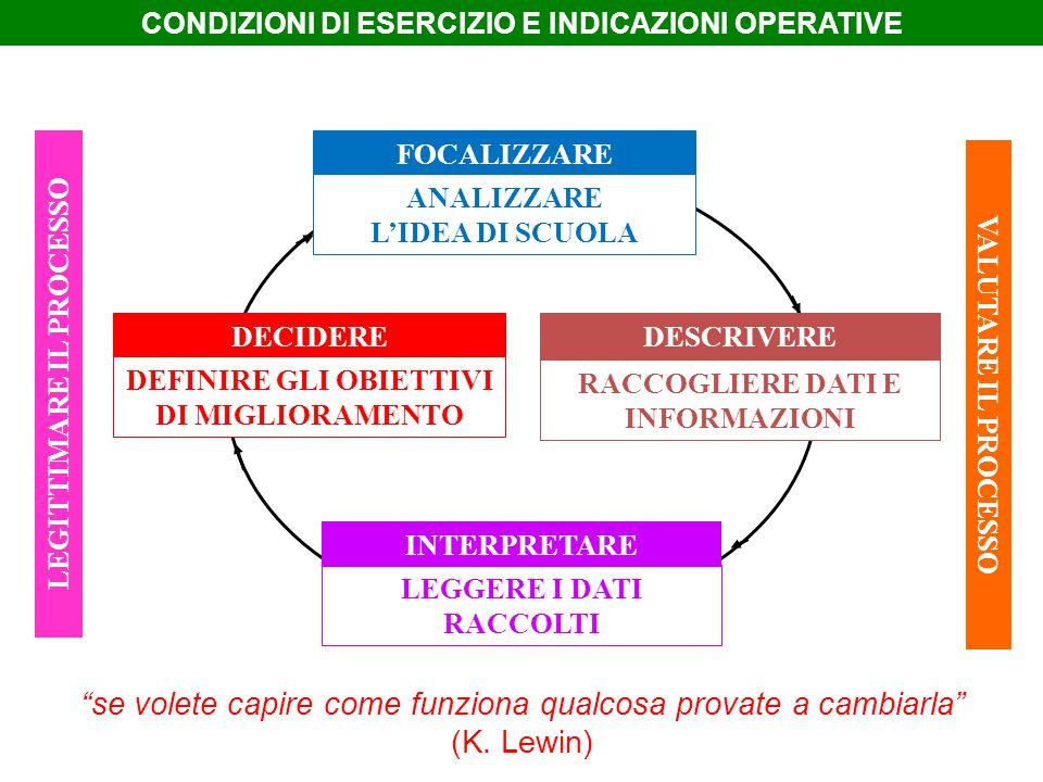 CONDIZIONI DI ESERCIZIO E INDICAZIONI OPERATIVE