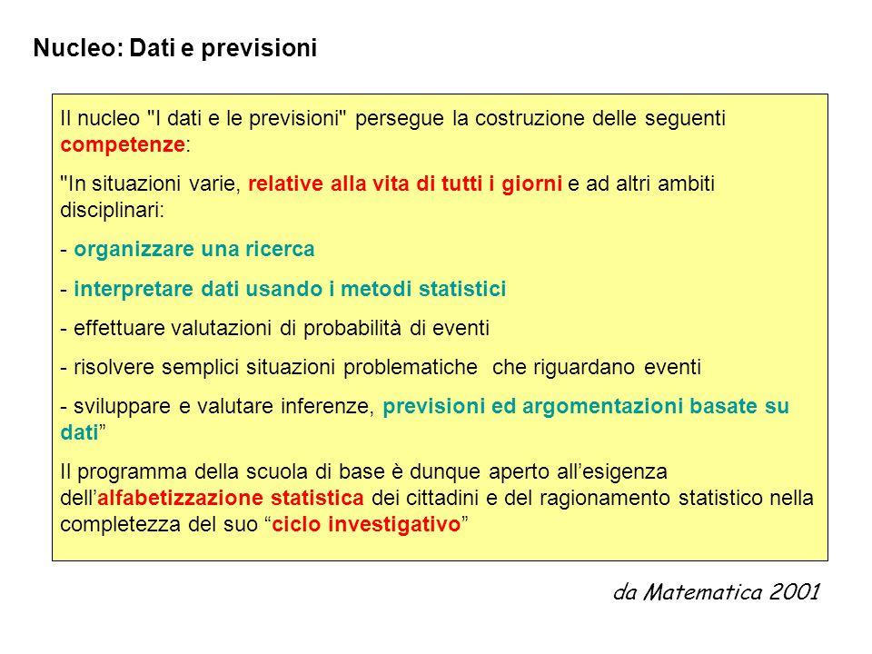 Nucleo: Dati e previsioni