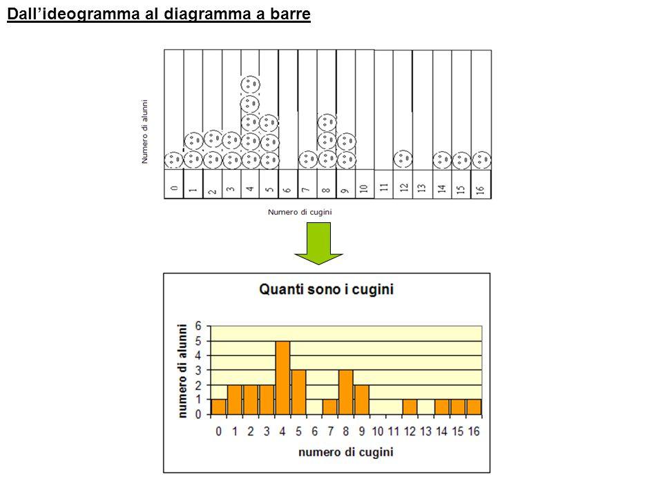 Dall'ideogramma al diagramma a barre