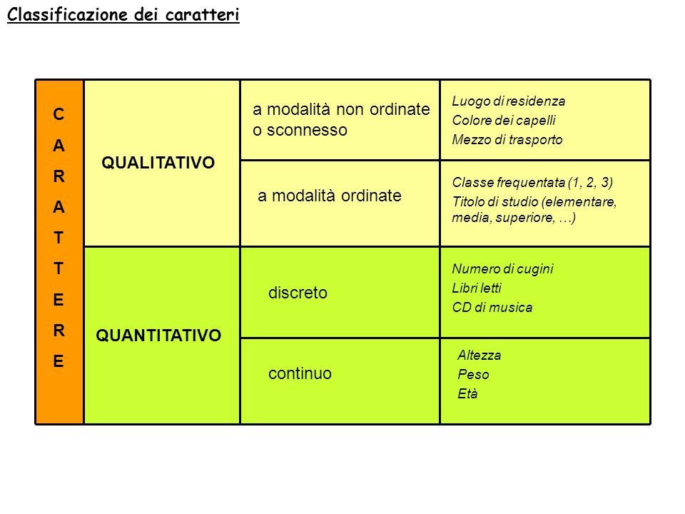 Classificazione dei caratteri