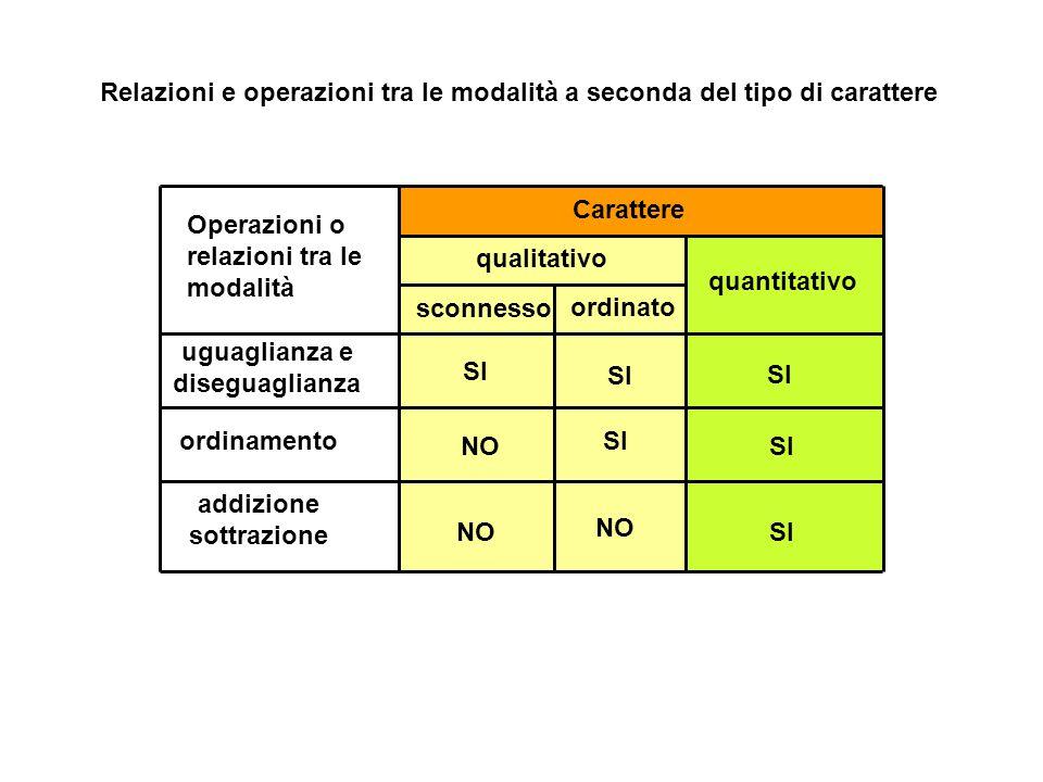 Relazioni e operazioni tra le modalità a seconda del tipo di carattere