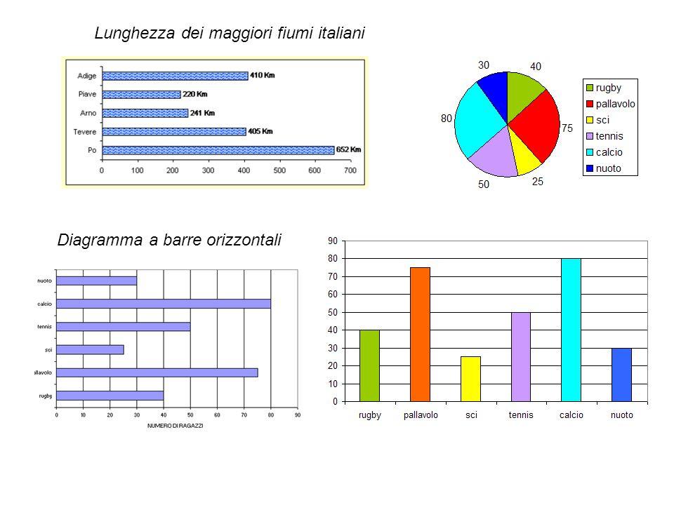 Lunghezza dei maggiori fiumi italiani