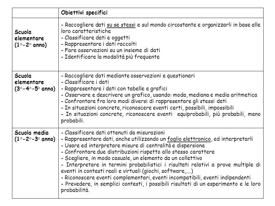 - Classificare dati ottenuti da misurazioni