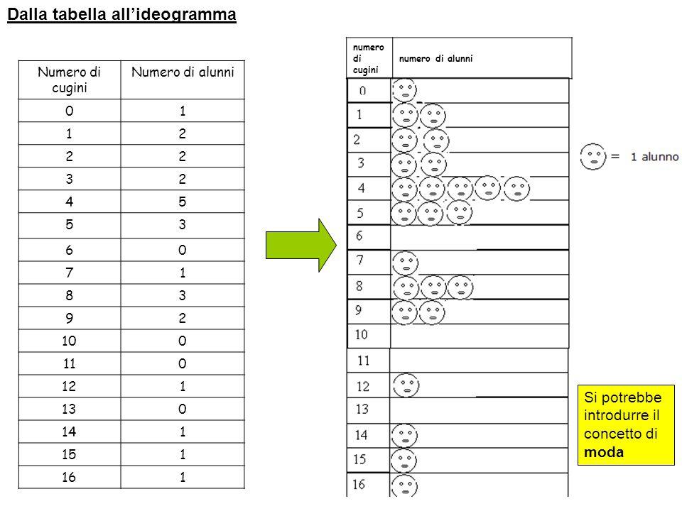 Dalla tabella all'ideogramma