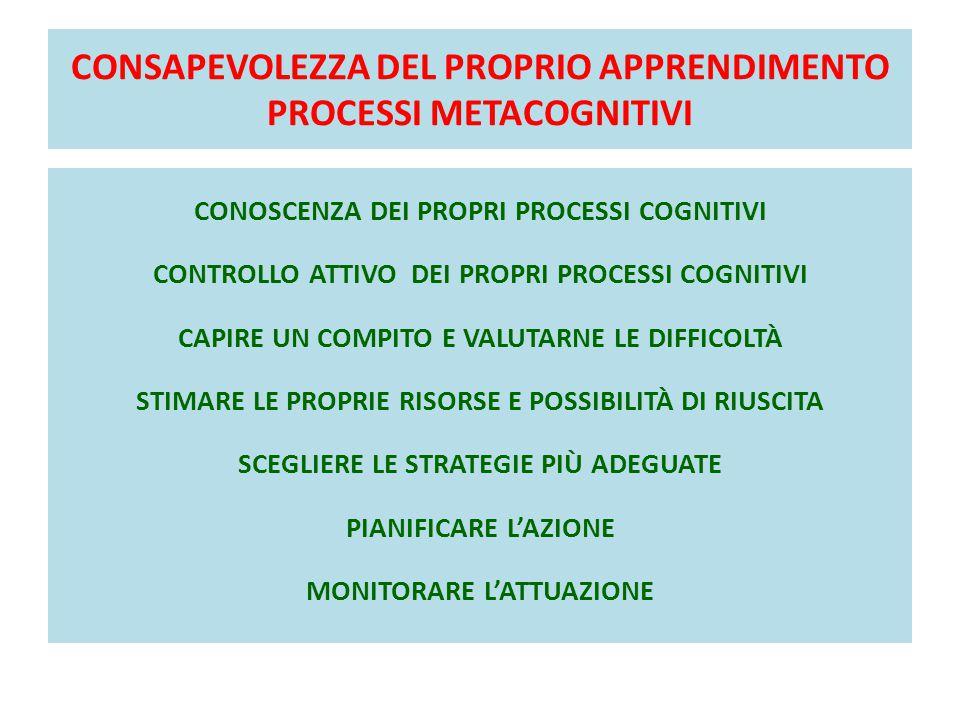 CONSAPEVOLEZZA DEL PROPRIO APPRENDIMENTO PROCESSI METACOGNITIVI