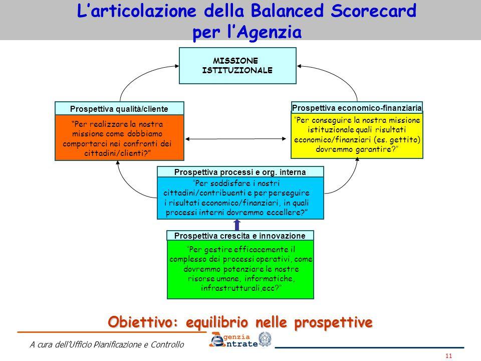 L'articolazione della Balanced Scorecard per l'Agenzia
