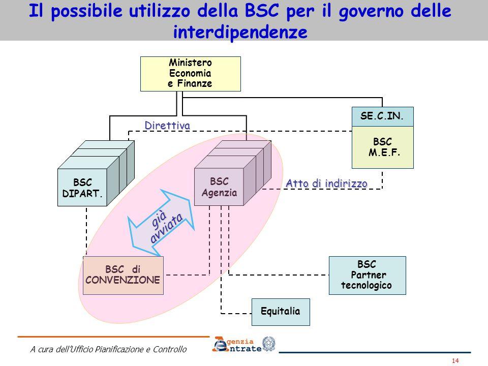 Il possibile utilizzo della BSC per il governo delle interdipendenze