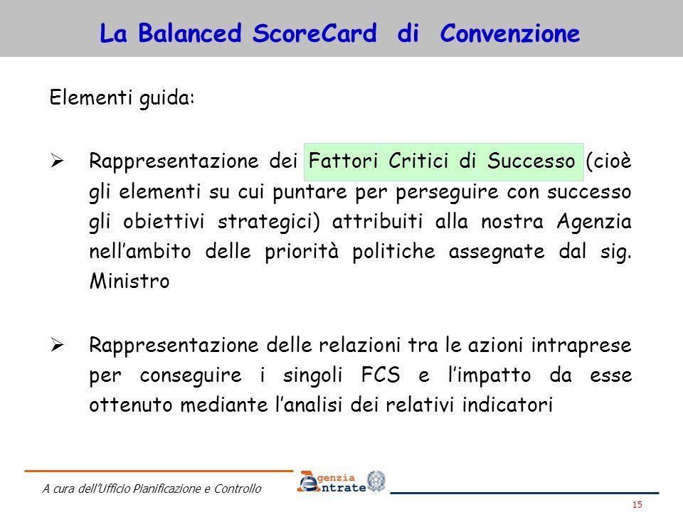 La Balanced ScoreCard di Convenzione