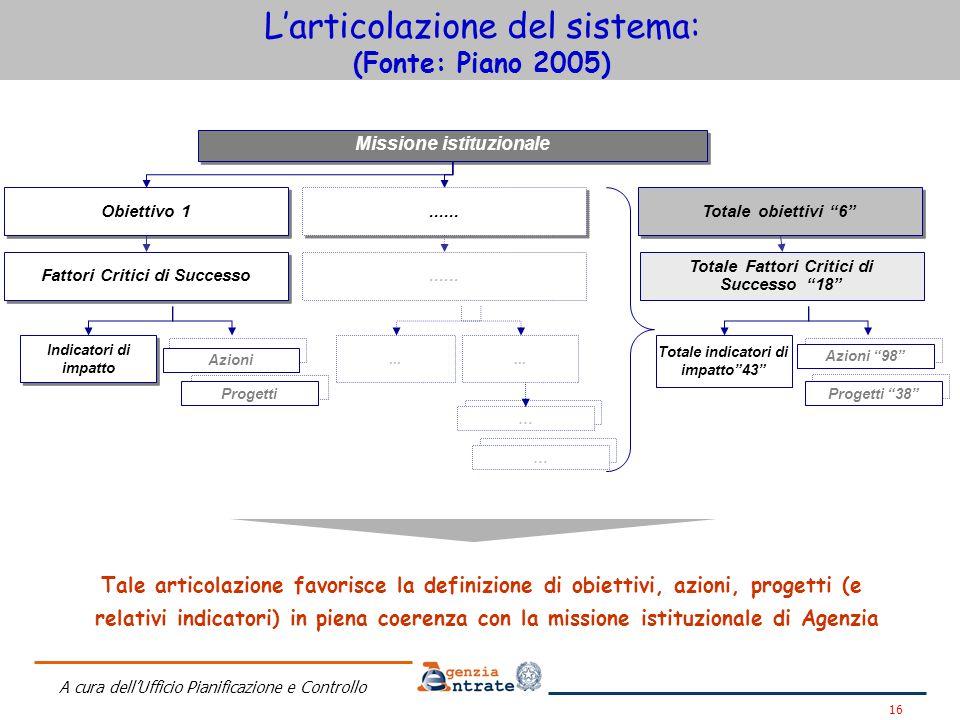 L'articolazione del sistema: (Fonte: Piano 2005)