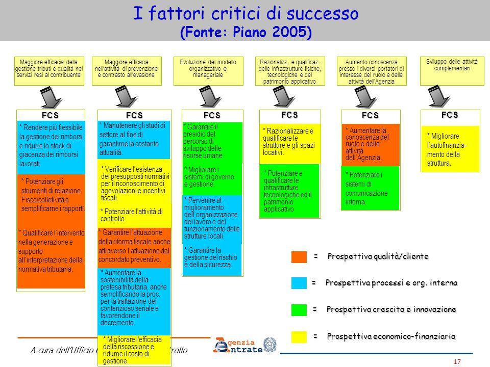 I fattori critici di successo (Fonte: Piano 2005)