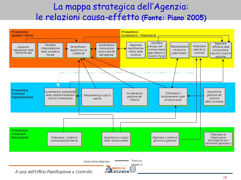 La mappa strategica dell'Agenzia: le relazioni causa-effetto (Fonte: Piano 2005)