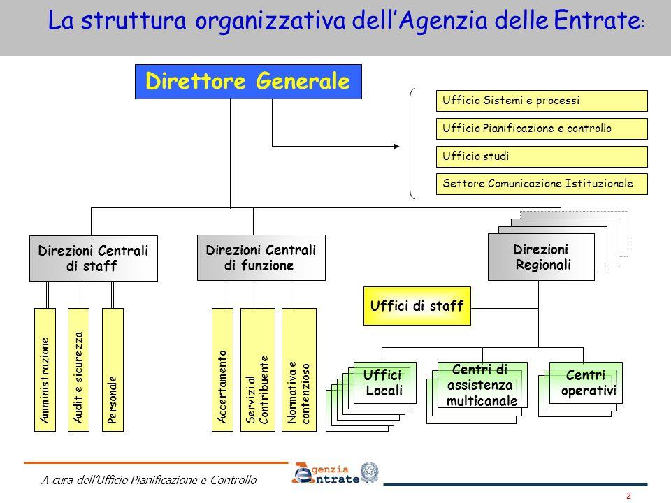 La struttura organizzativa dell'Agenzia delle Entrate: