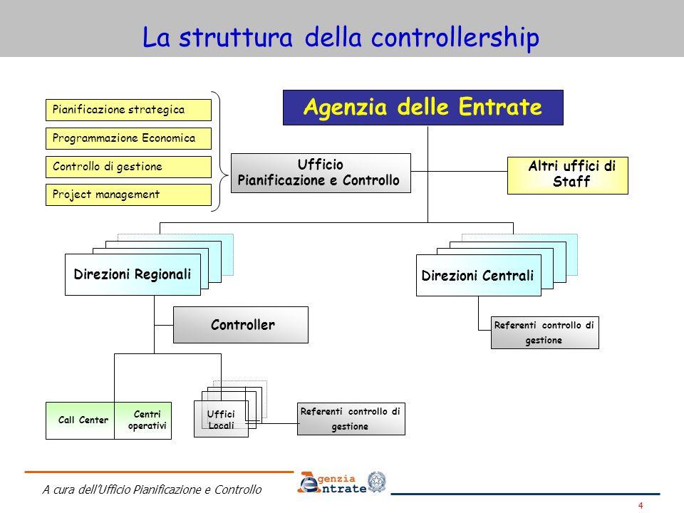Referenti controllo di gestione Referenti controllo di gestione