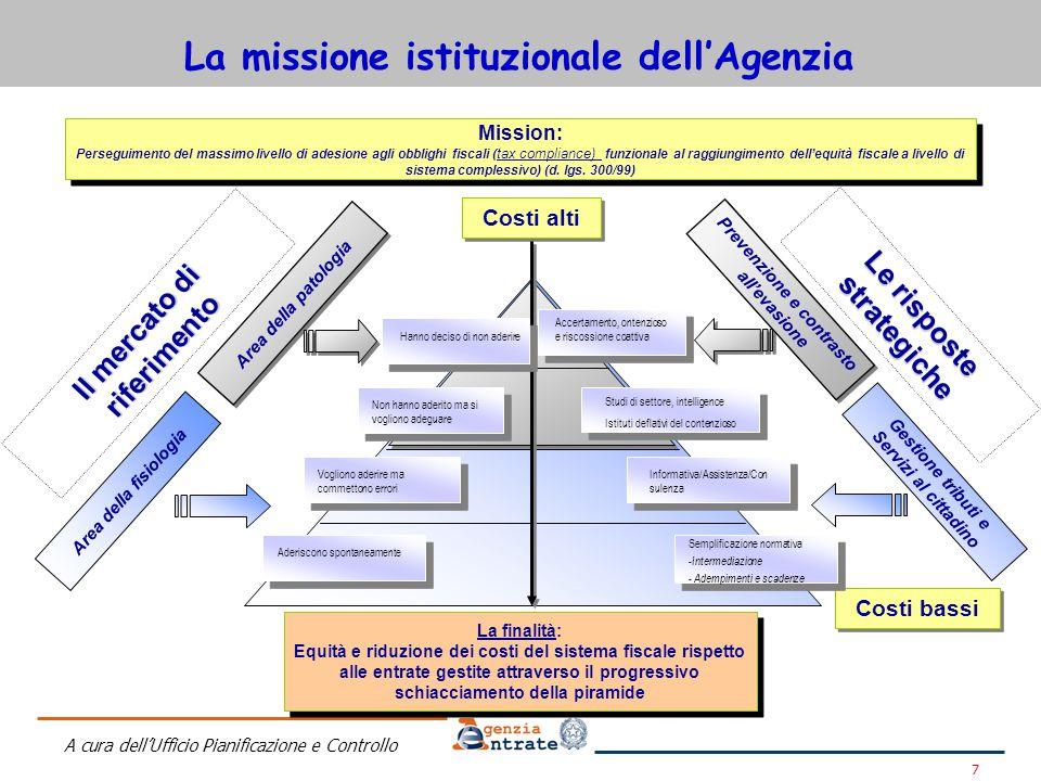 La missione istituzionale dell'Agenzia