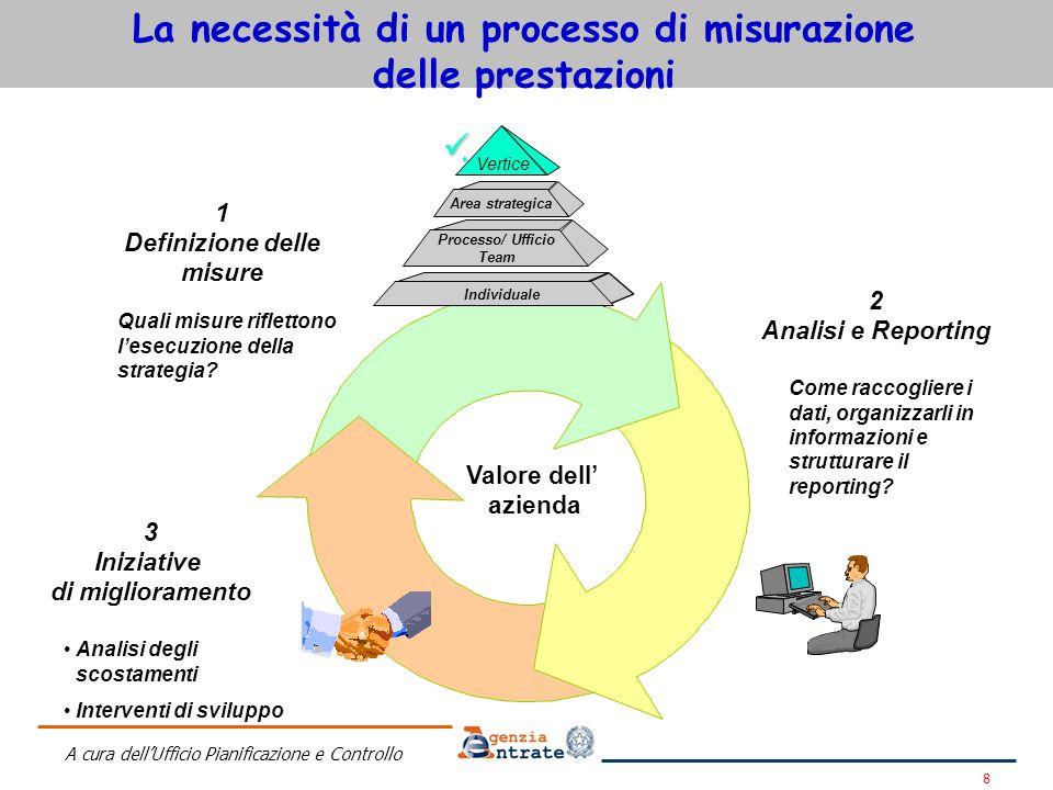 La necessità di un processo di misurazione