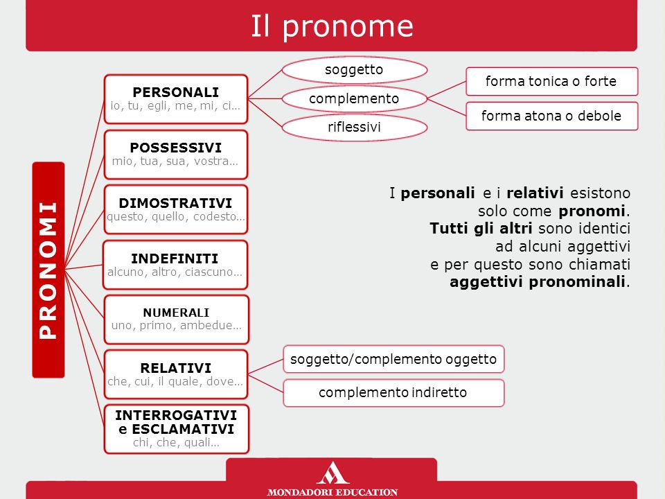 Il pronome PRONOMI. PERSONALI io, tu, egli, me, mi, ci… soggetto. complemento. forma tonica o forte.