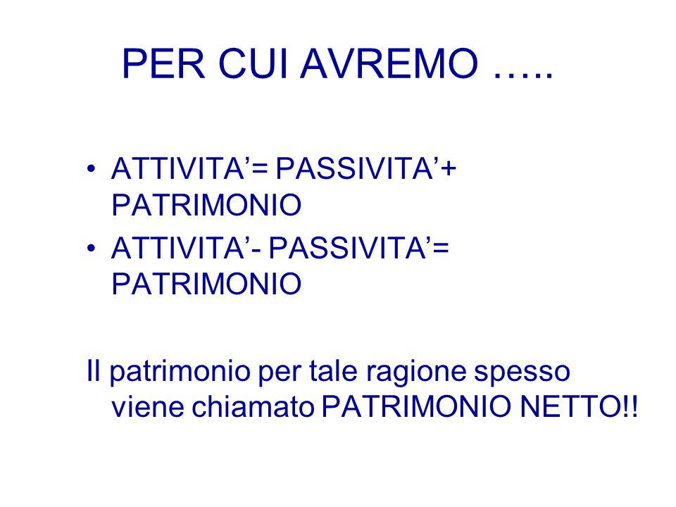 PER CUI AVREMO ….. ATTIVITA'= PASSIVITA'+ PATRIMONIO