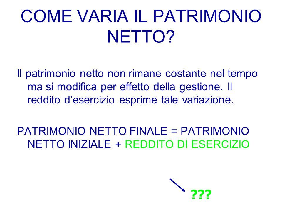 COME VARIA IL PATRIMONIO NETTO