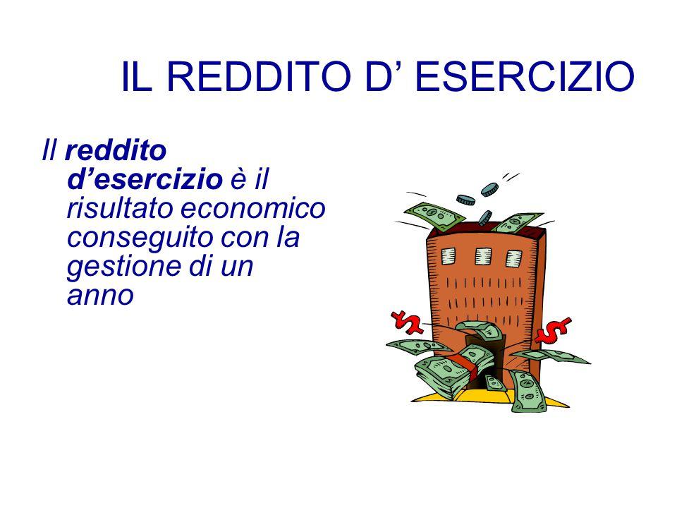 IL REDDITO D' ESERCIZIO