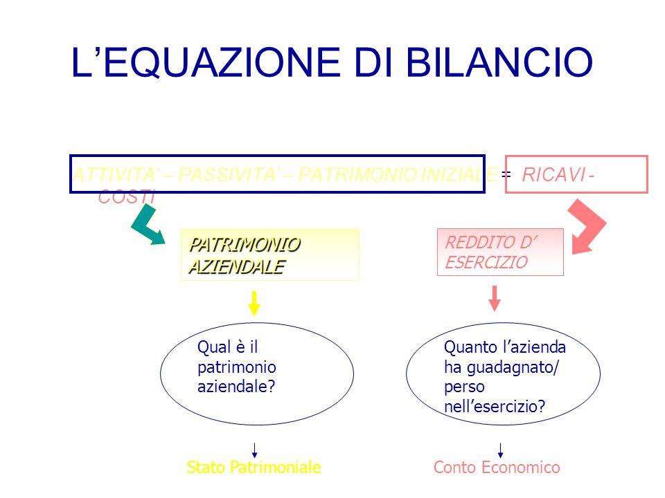 L'EQUAZIONE DI BILANCIO