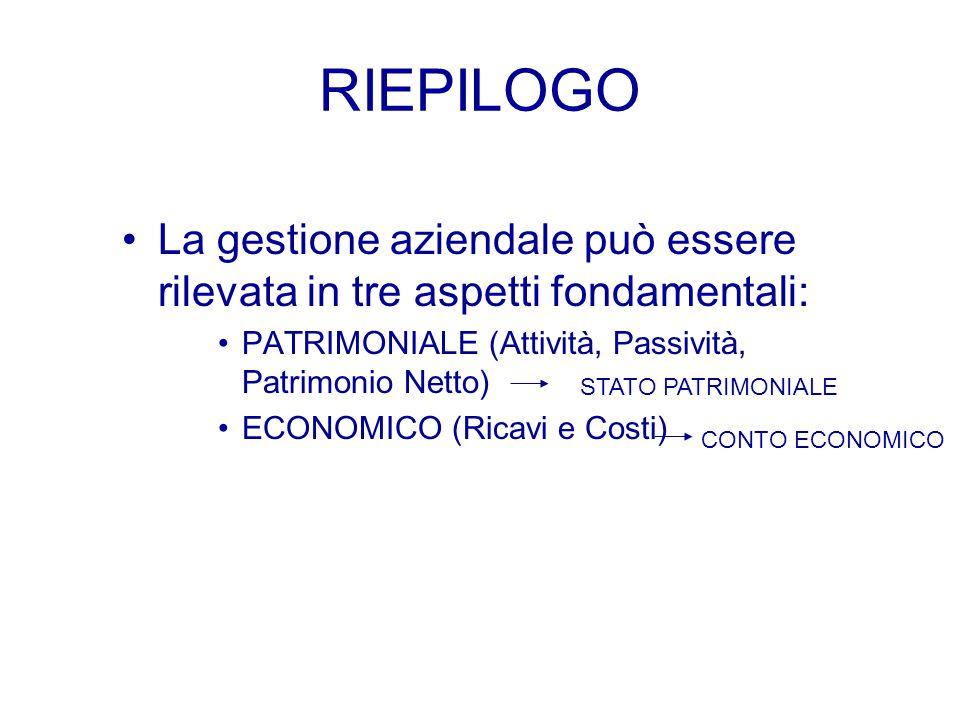 RIEPILOGO La gestione aziendale può essere rilevata in tre aspetti fondamentali: PATRIMONIALE (Attività, Passività, Patrimonio Netto)