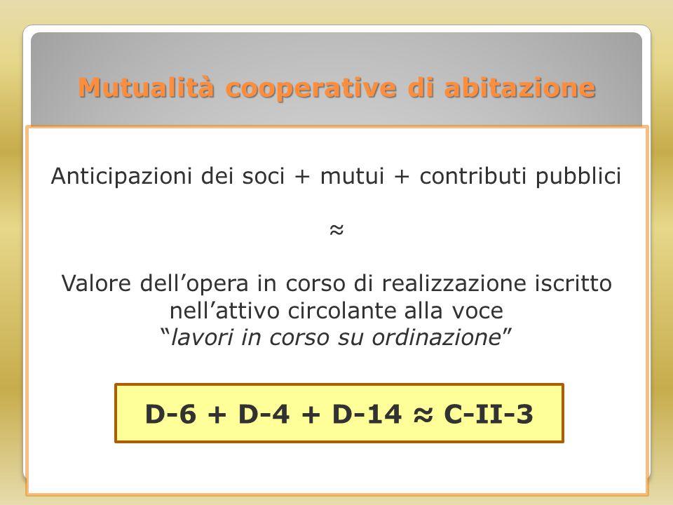Mutualità cooperative di abitazione