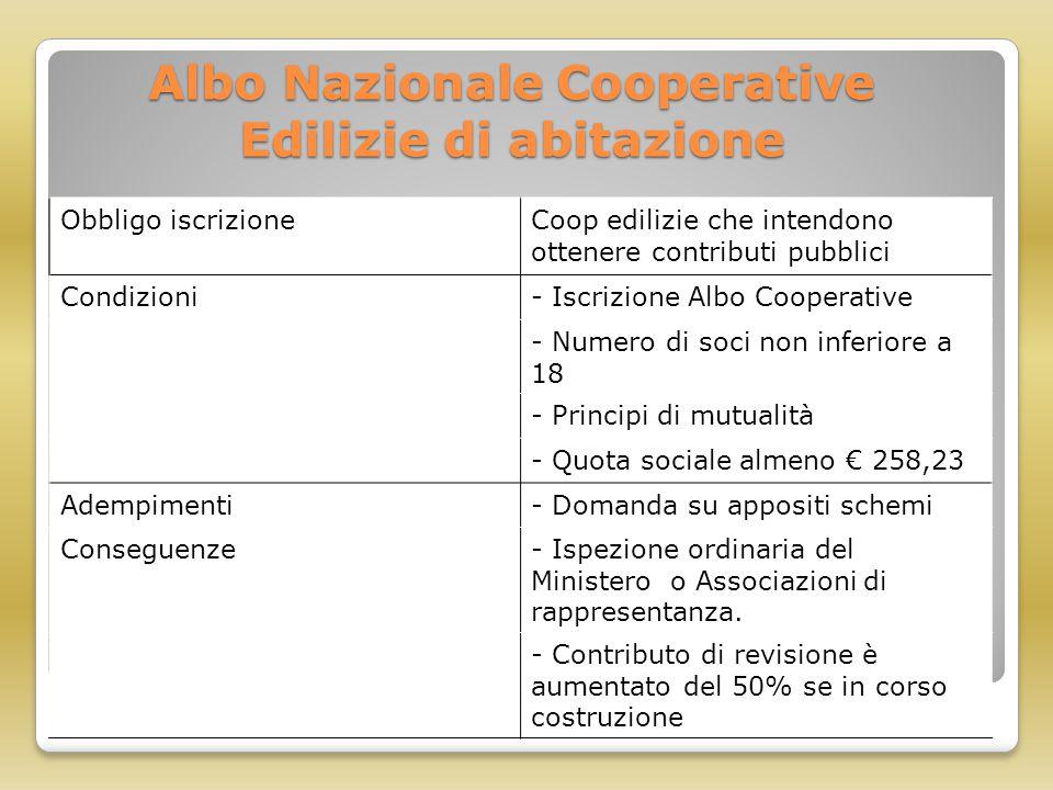 Albo Nazionale Cooperative Edilizie di abitazione
