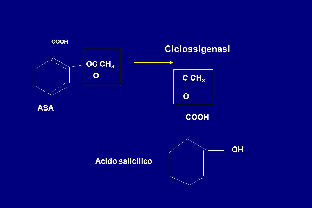 COOH Ciclossigenasi OC CH3 O C CH3 O ASA COOH OH Acido salicilico
