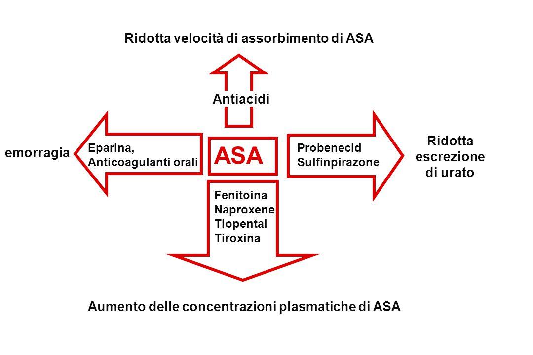 Ridotta velocità di assorbimento di ASA Ridotta escrezione di urato