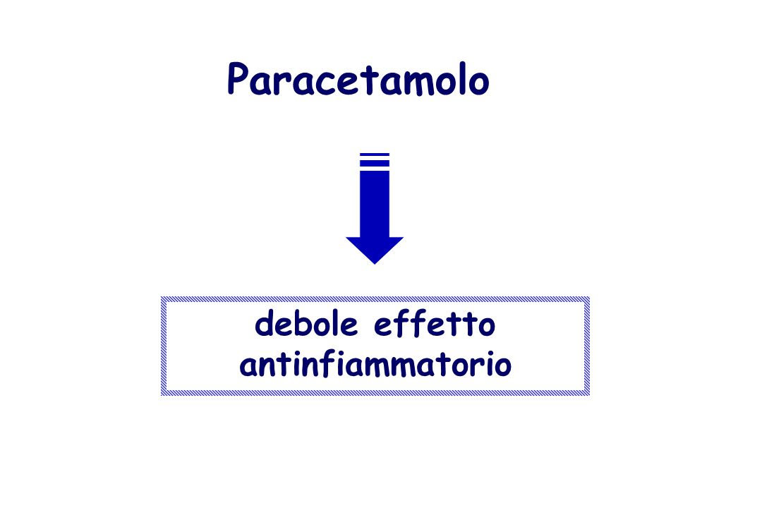 debole effetto antinfiammatorio