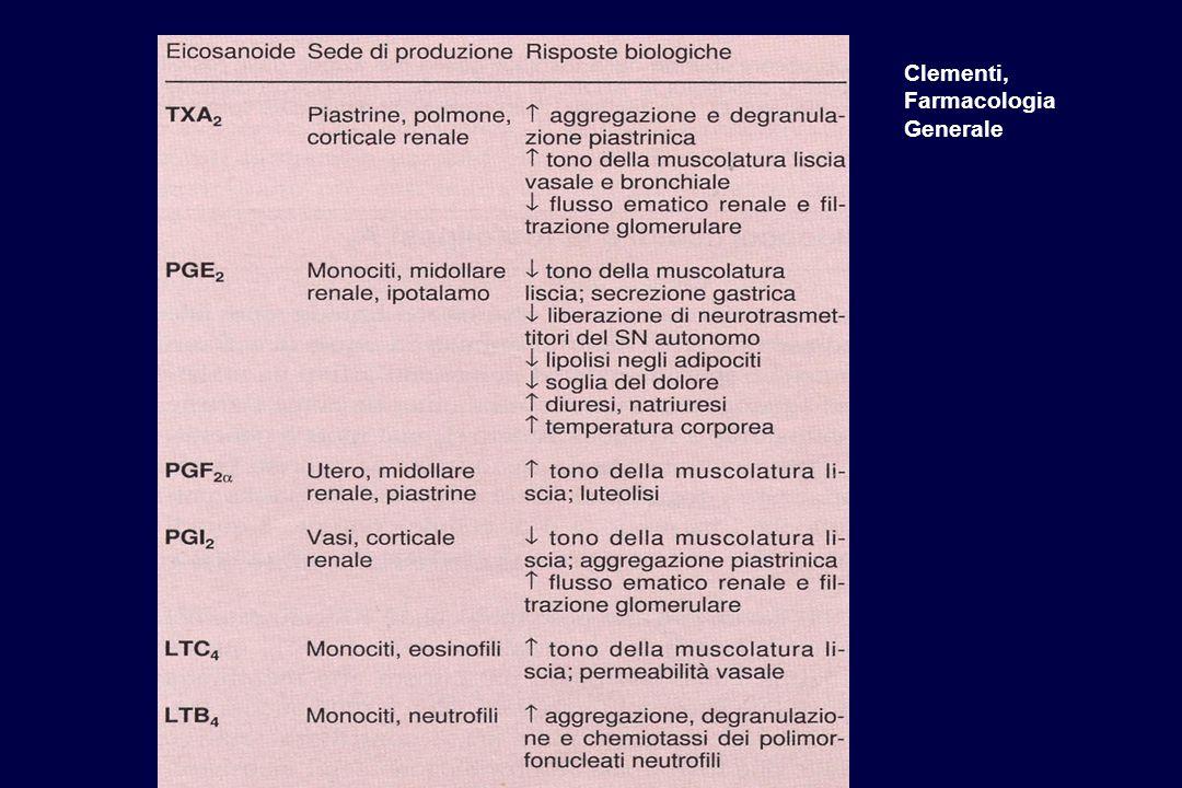 Clementi, Farmacologia Generale