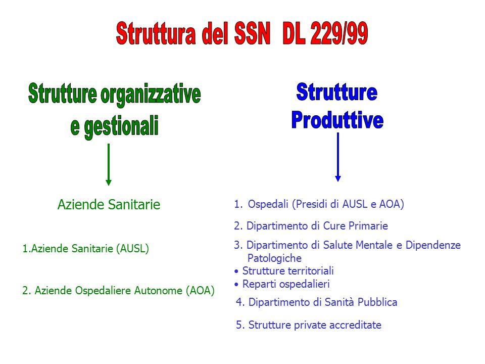 Strutture organizzative