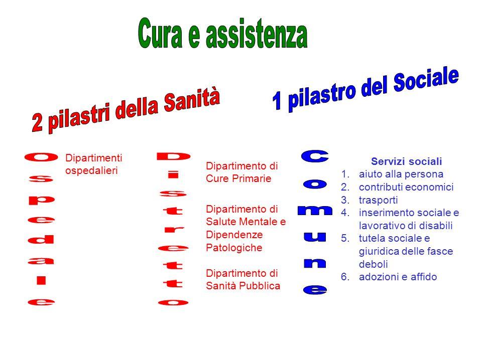 Comune Ospedale Distretto Cura e assistenza 1 pilastro del Sociale