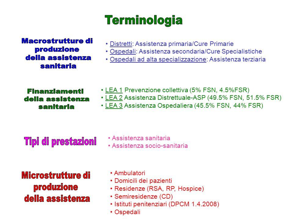 Terminologia Macrostrutture di produzione della assistenza sanitaria