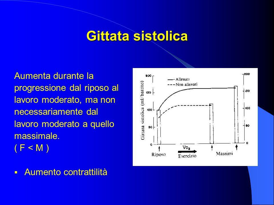 Gittata sistolica Aumenta durante la progressione dal riposo al