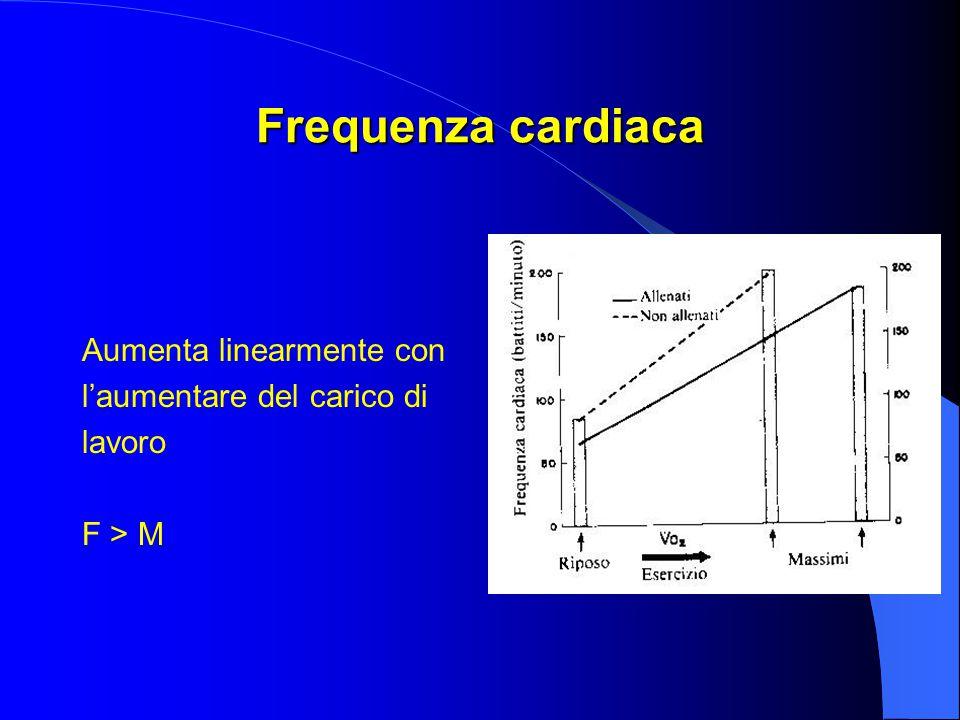 Frequenza cardiaca Aumenta linearmente con l'aumentare del carico di