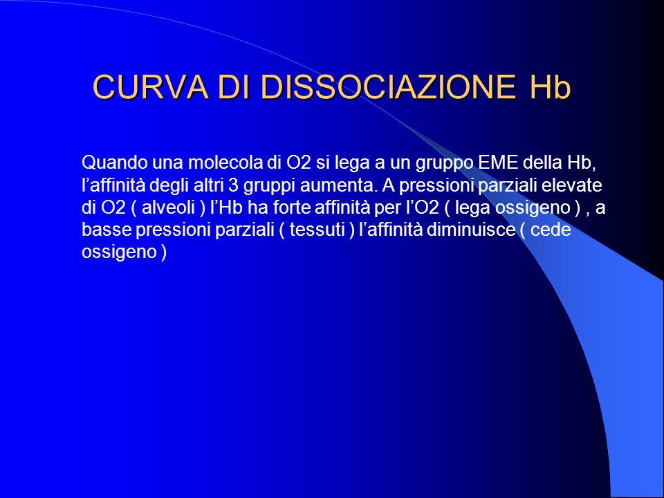 CURVA DI DISSOCIAZIONE Hb