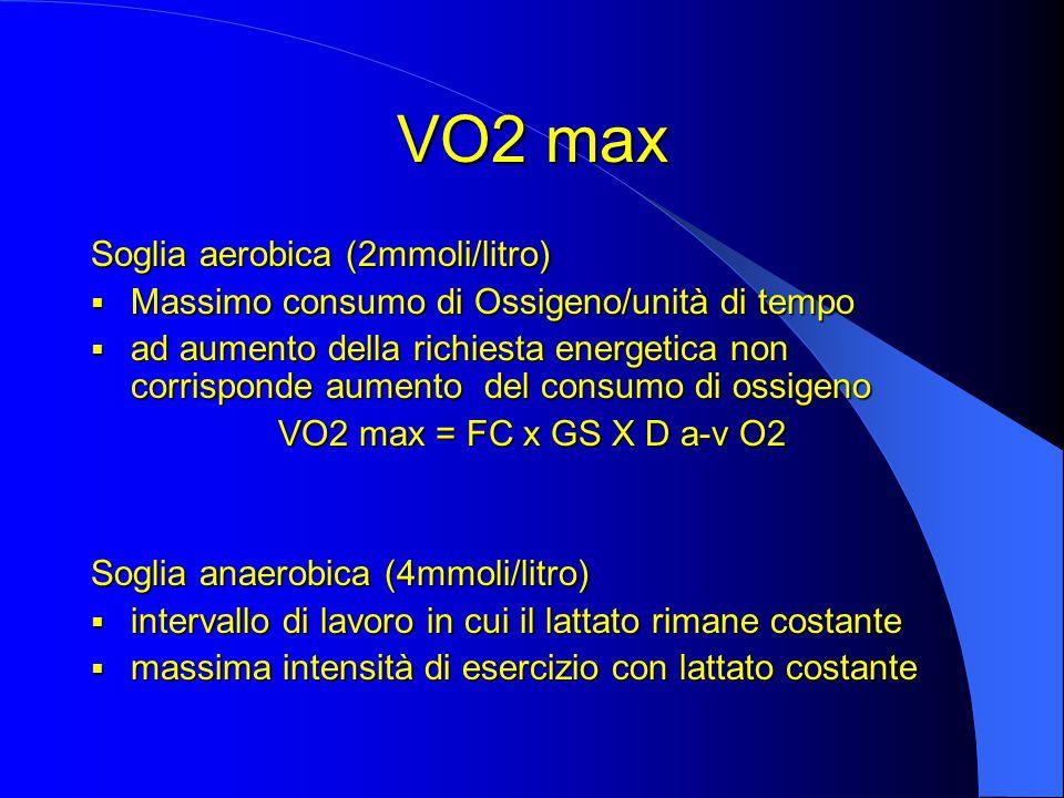 VO2 max Soglia aerobica (2mmoli/litro)