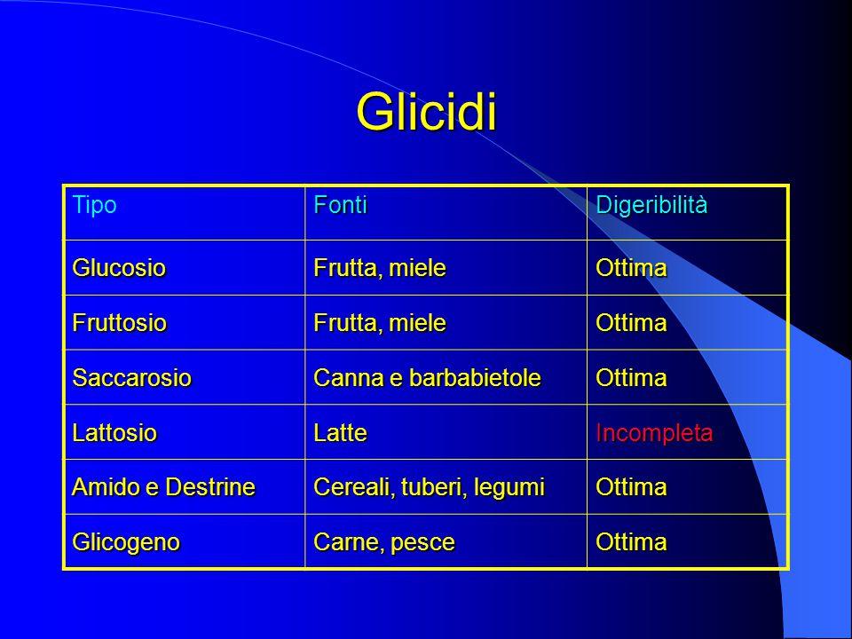 Glicidi Tipo Fonti Digeribilità Glucosio Frutta, miele Ottima
