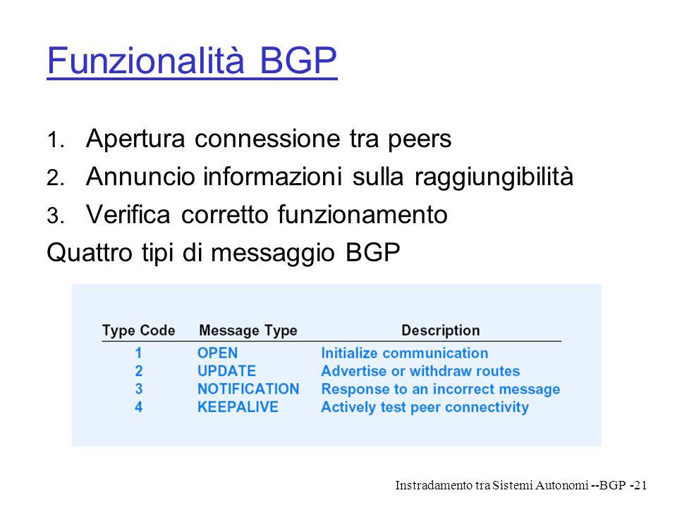 Funzionalità BGP Apertura connessione tra peers