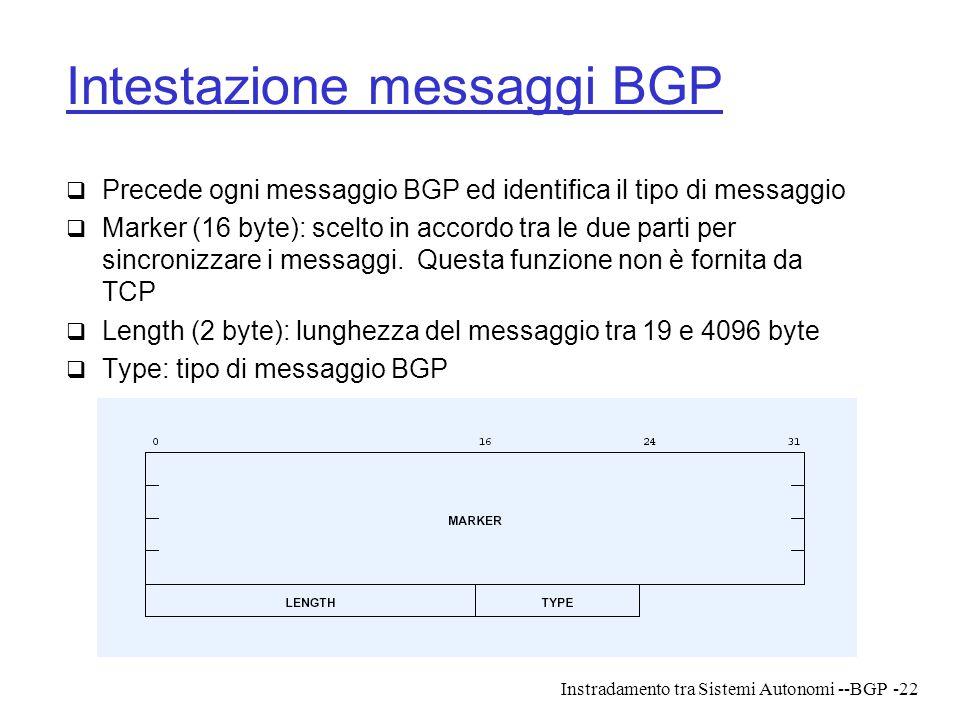 Intestazione messaggi BGP