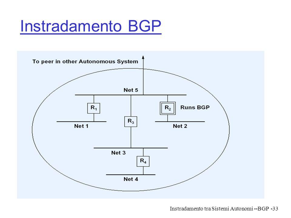 Instradamento BGP Instradamento tra Sistemi Autonomi --BGP