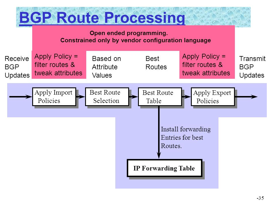 BGP Route Processing Apply Policy = filter routes & tweak attributes