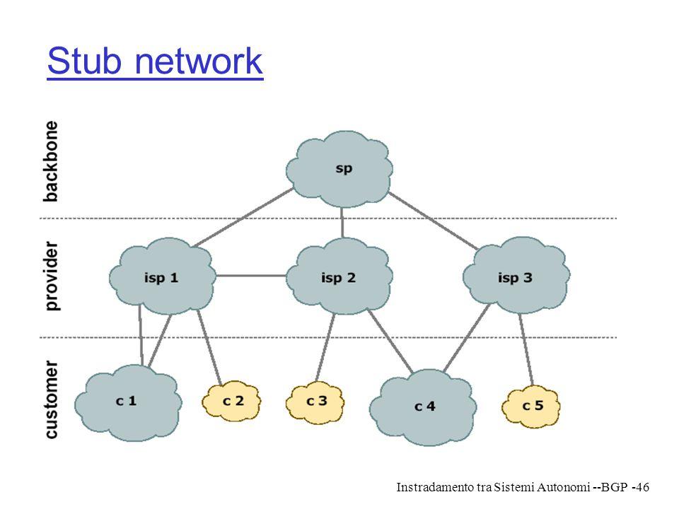 Stub network Instradamento tra Sistemi Autonomi --BGP